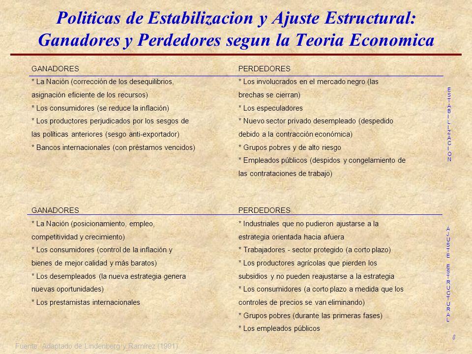 Politicas de Estabilizacion y Ajuste Estructural: Ganadores y Perdedores segun la Teoria Economica