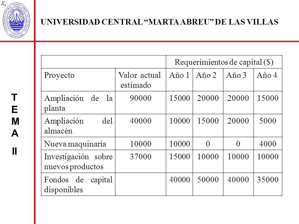 Requerimientos de capital ($)