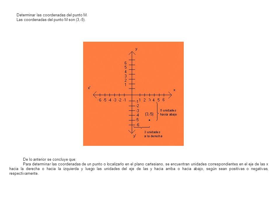 Determinar las coordenadas del punto M.