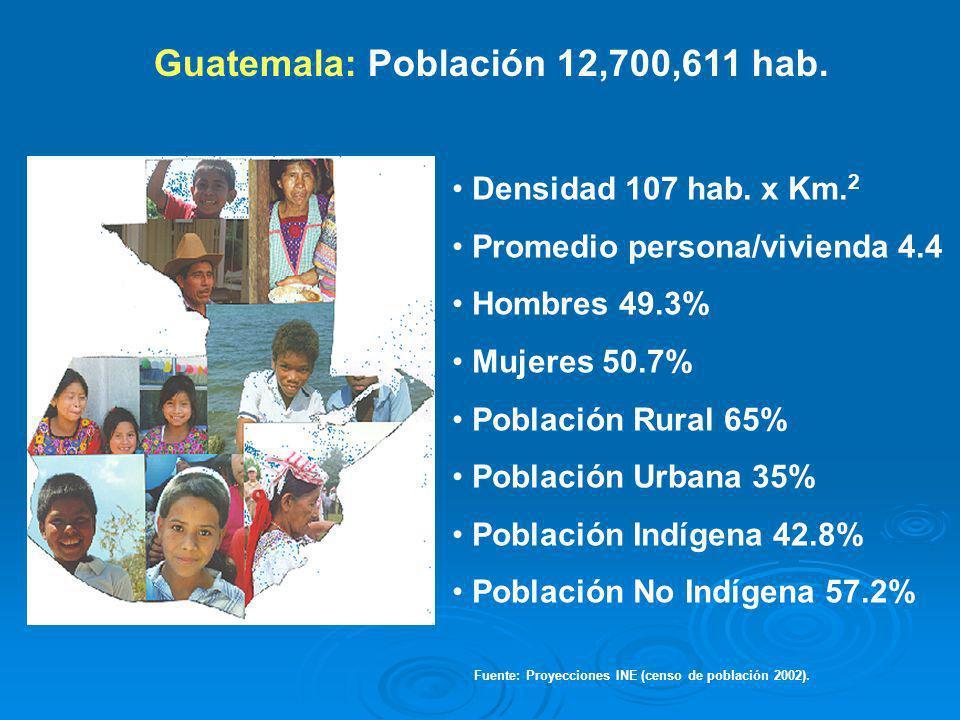 Guatemala: Población 12,700,611 hab.