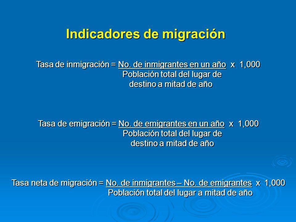 Indicadores de migración