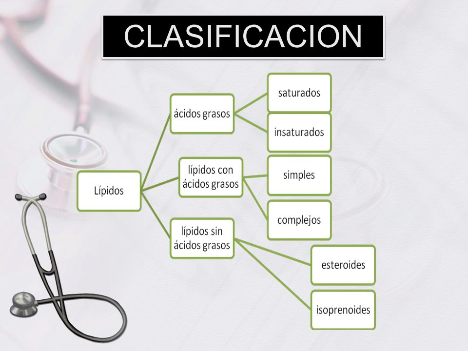 CLASIFICACION Lipidos con acidos grasos (saponificables) pueden ser: