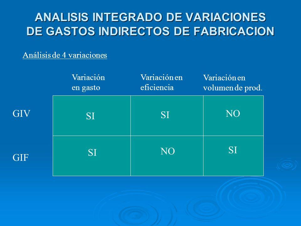 ANALISIS INTEGRADO DE VARIACIONES DE GASTOS INDIRECTOS DE FABRICACION