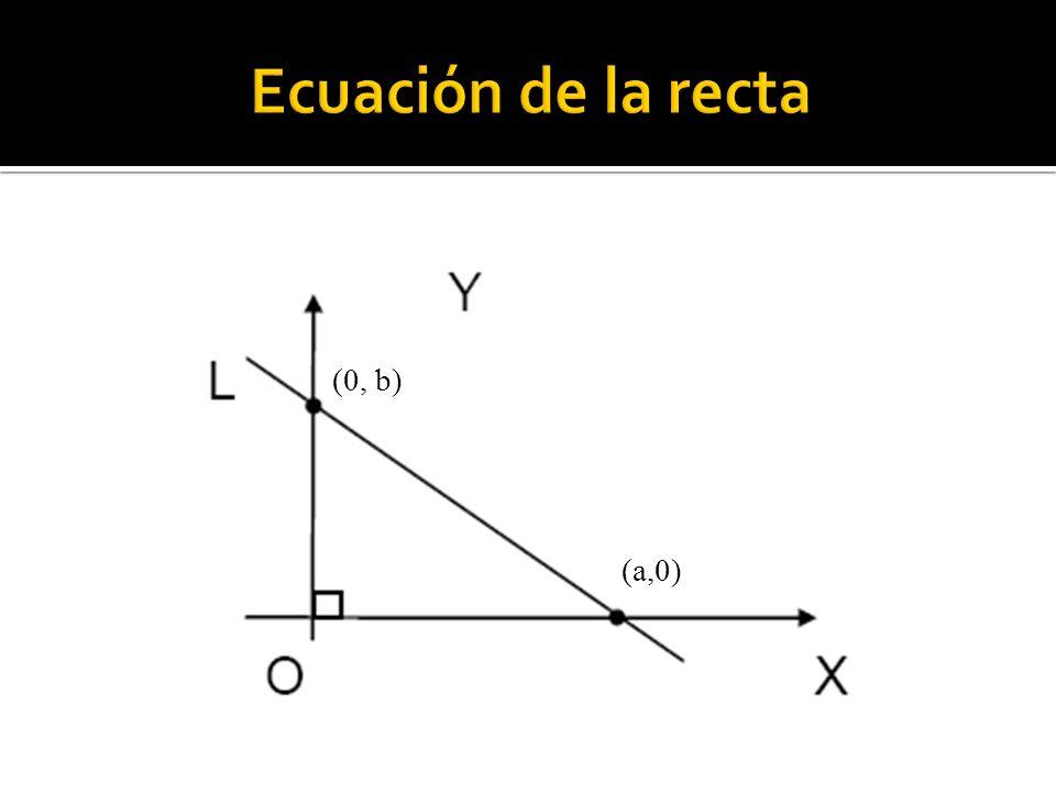 Ecuación de la recta (0, b) (a,0)