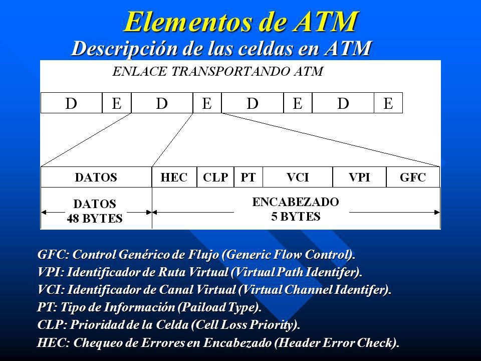 Descripción de las celdas en ATM