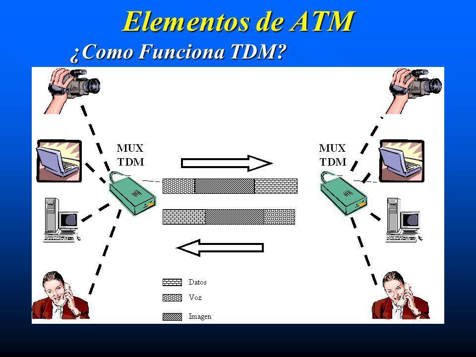 Elementos de ATM ¿Como Funciona TDM
