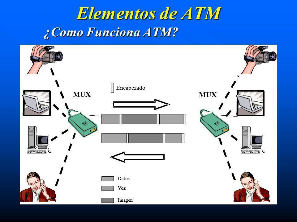 Elementos de ATM ¿Como Funciona ATM MUX MUX MUX MUX Encabezado