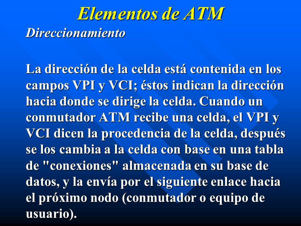 Elementos de ATM Direccionamiento
