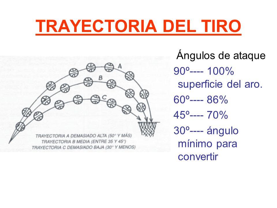 TRAYECTORIA DEL TIRO Ángulos de ataque 90º---- 100% superficie del aro.