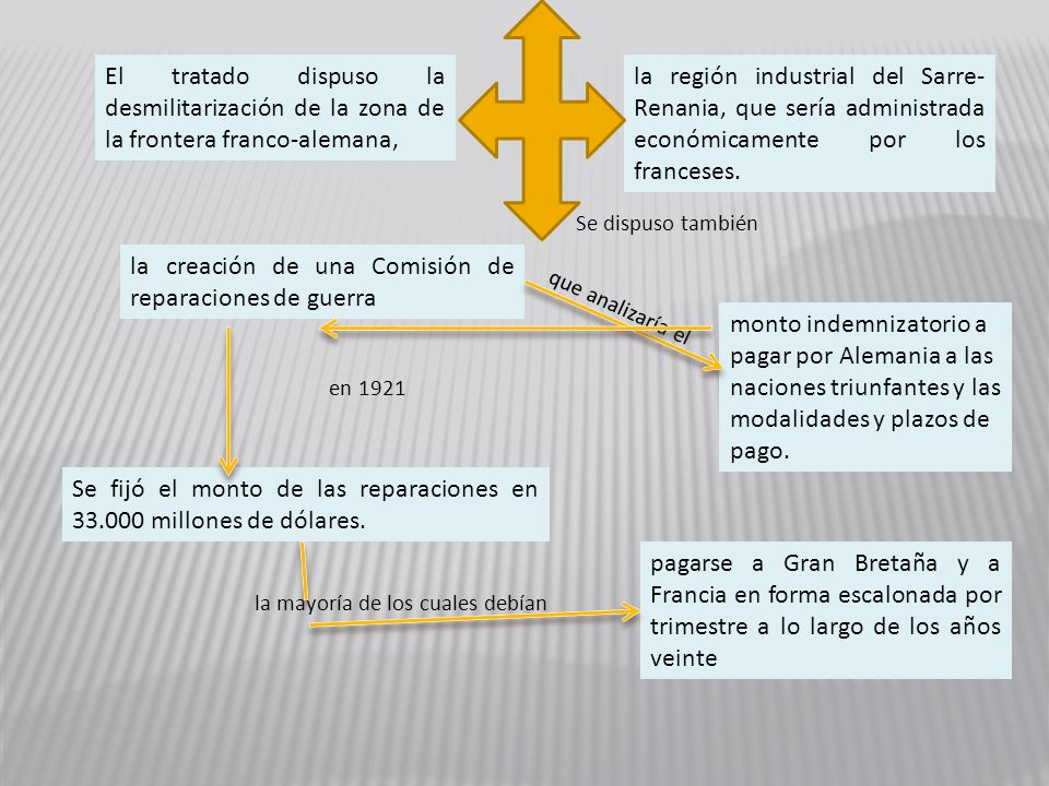 la creación de una Comisión de reparaciones de guerra