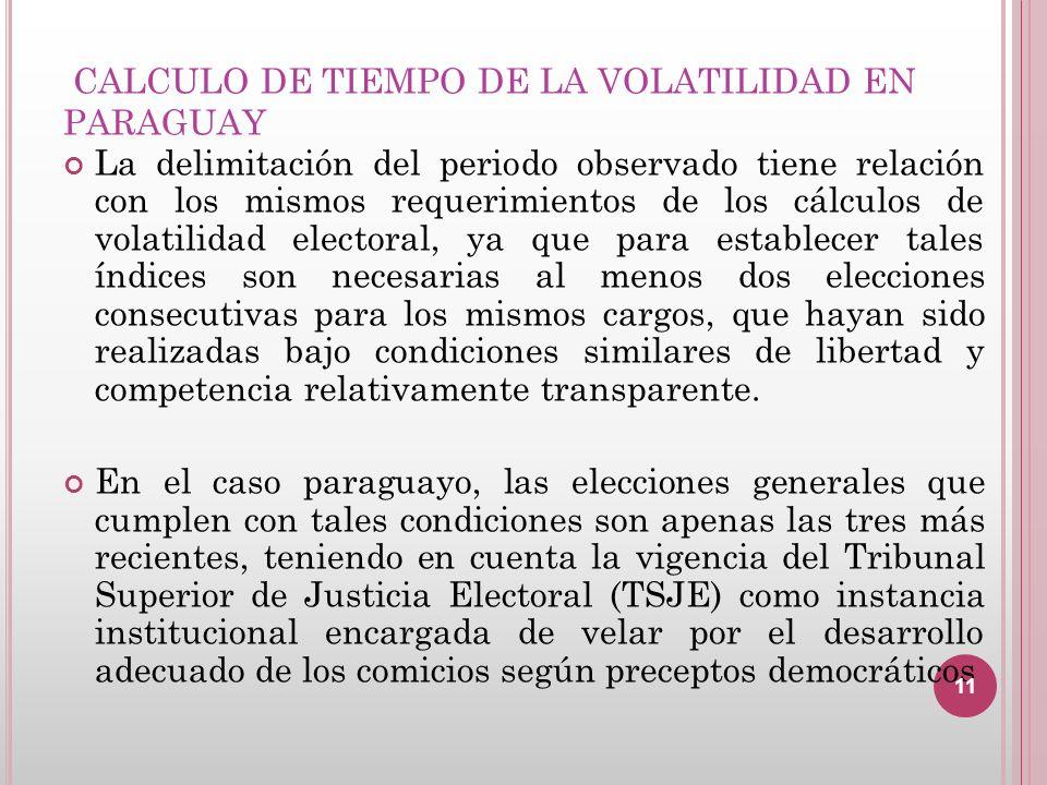 CALCULO DE TIEMPO DE LA VOLATILIDAD EN PARAGUAY