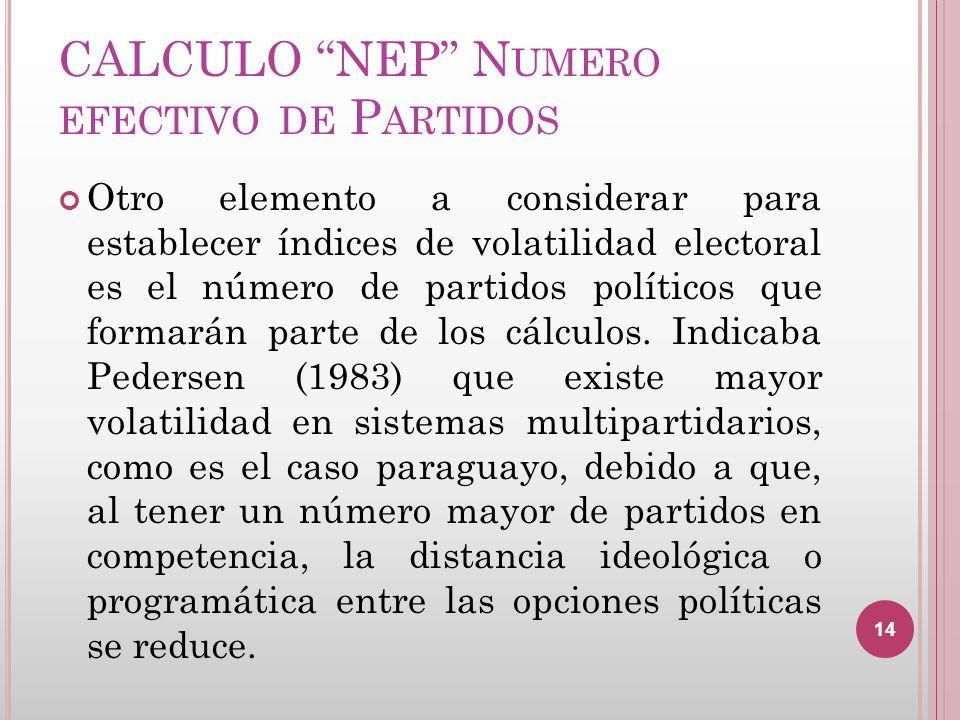CALCULO NEP Numero efectivo de Partidos