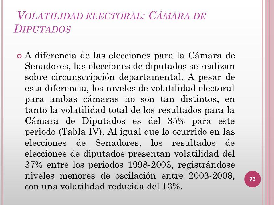 Volatilidad electoral: Cámara de Diputados