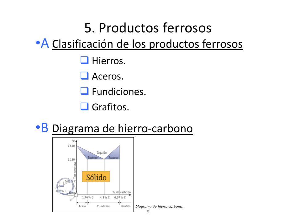 A Clasificación de los productos ferrosos