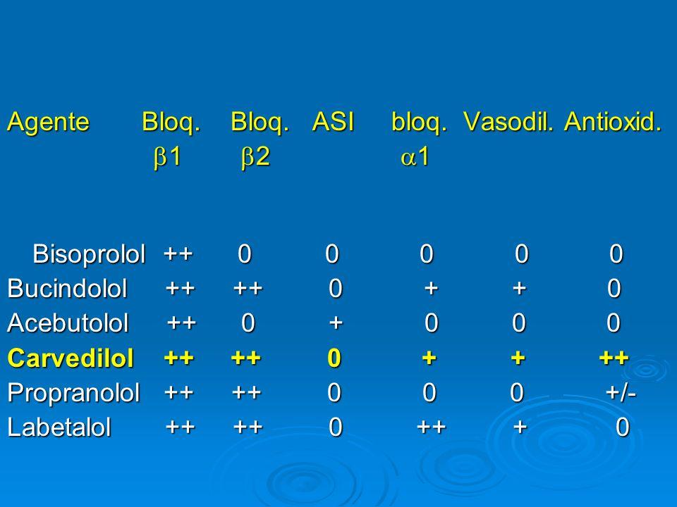 Agente Bloq. Bloq. ASI bloq. Vasodil. Antioxid.