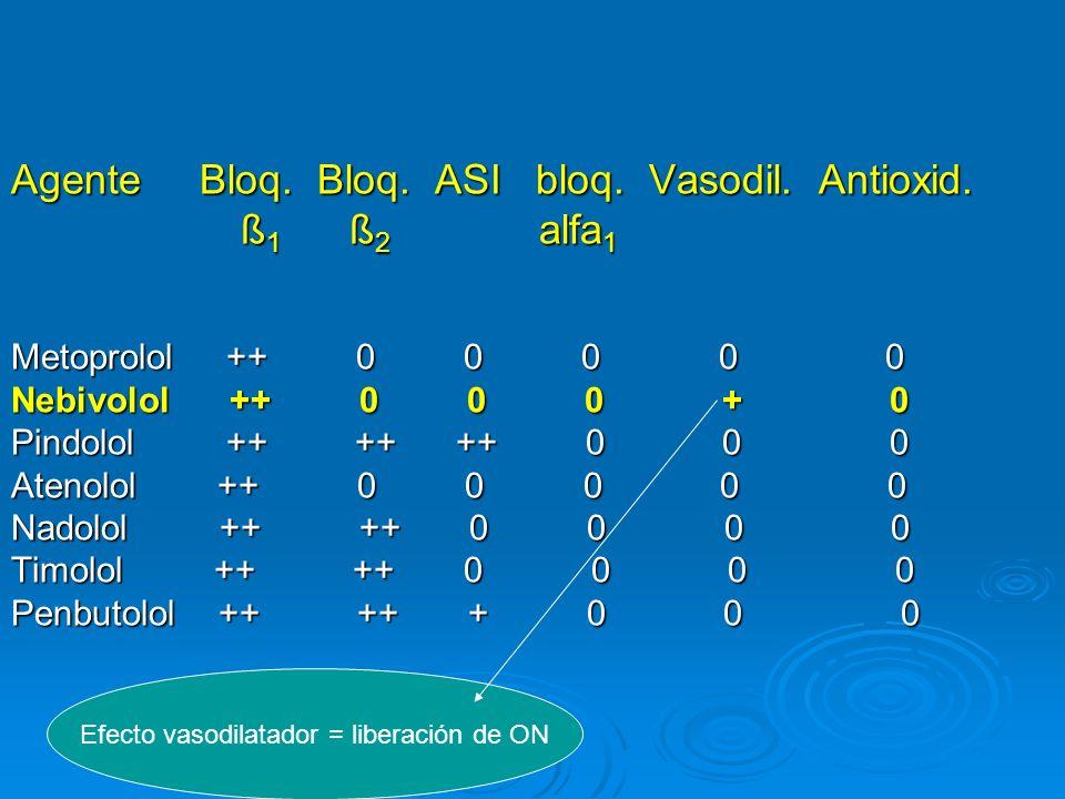 Efecto vasodilatador = liberación de ON