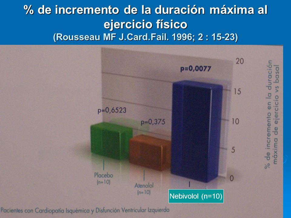 % de incremento de la duración máxima al ejercicio físico (Rousseau MF J.Card.Fail. 1996; 2 : 15-23)