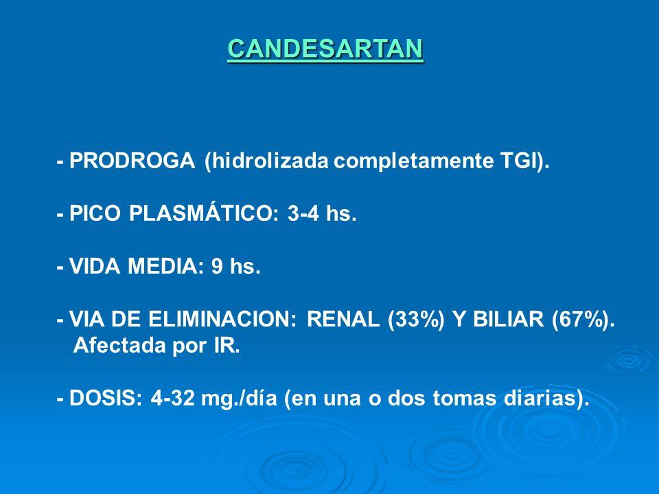 CANDESARTAN - PRODROGA (hidrolizada completamente TGI).