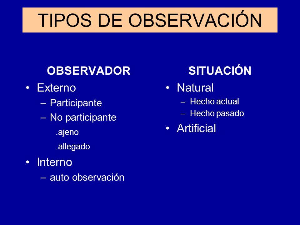 TIPOS DE OBSERVACIÓN OBSERVADOR Externo Interno SITUACIÓN Natural