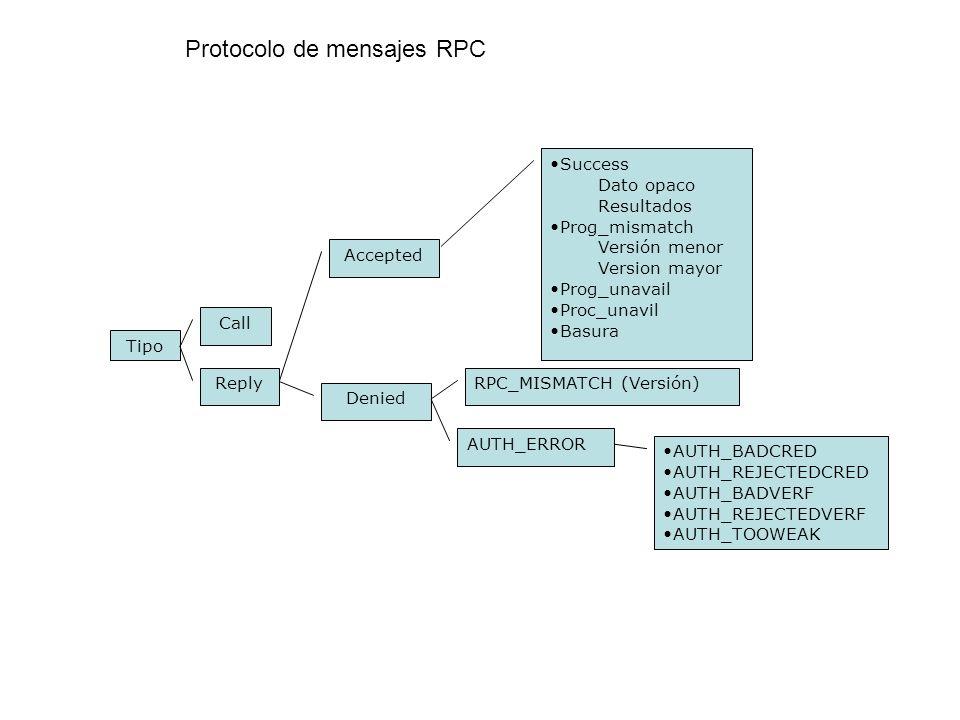 Protocolo de mensajes RPC