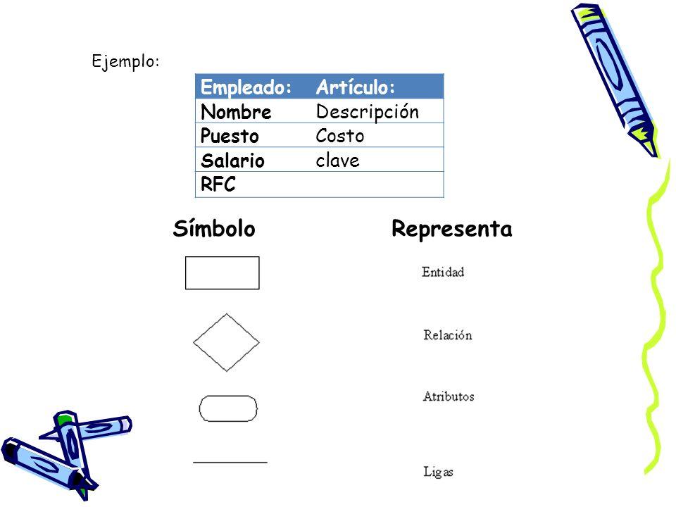Símbolo Representa Empleado: Artículo: Nombre Descripción Puesto Costo
