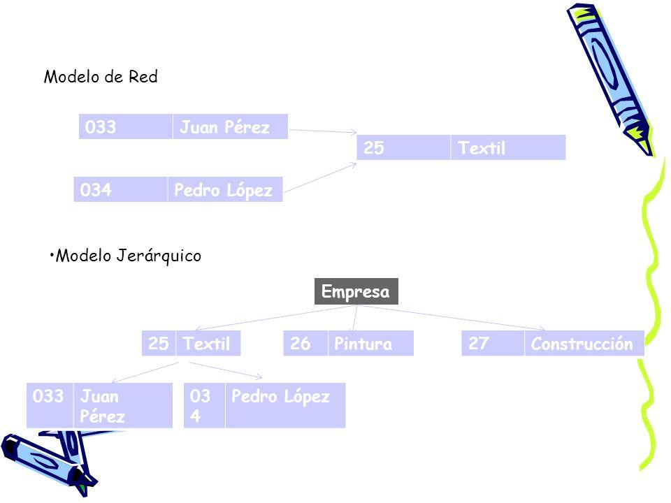 Modelo de Red 033. Juan Pérez. 25. Textil. 034. Pedro López. Modelo Jerárquico. Empresa. 25.