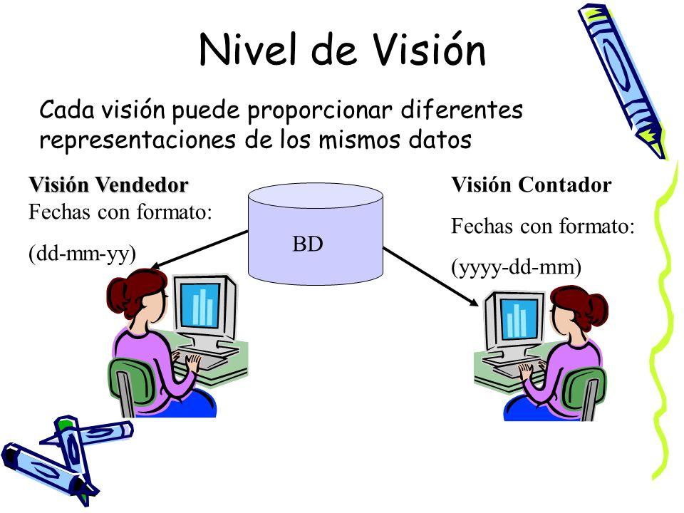 Nivel de VisiónCada visión puede proporcionar diferentes representaciones de los mismos datos. Visión Vendedor Fechas con formato: