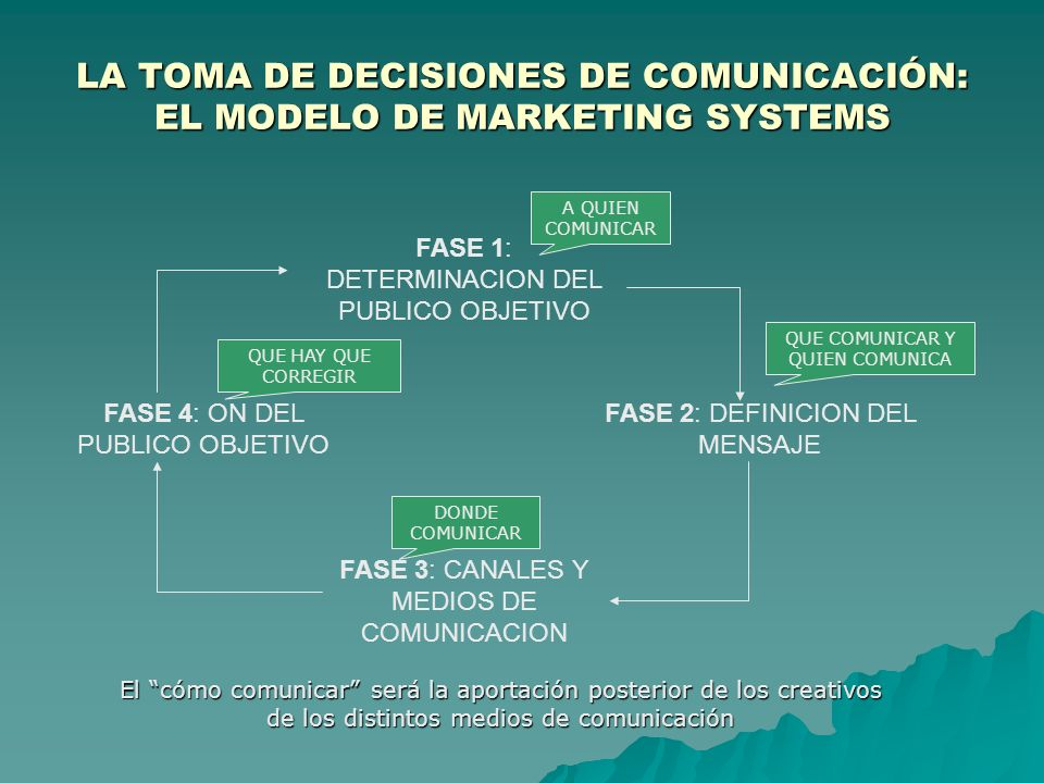 LA TOMA DE DECISIONES DE COMUNICACIÓN: EL MODELO DE MARKETING SYSTEMS