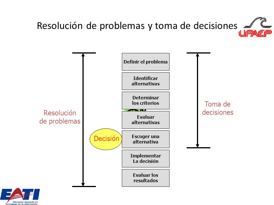 Resolución de problemas y toma de decisiones