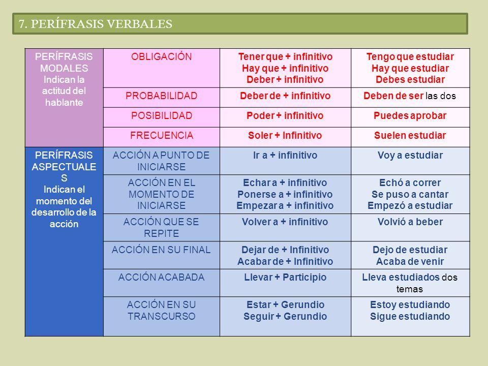 7. PERÍFRASIS VERBALES PERÍFRASIS MODALES