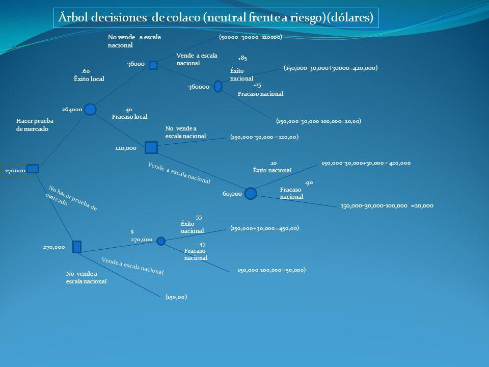 Árbol decisiones de colaco (neutral frente a riesgo)(dólares)