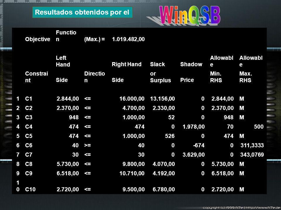 WinQSB Resultados obtenidos por el Objective Function (Max.) =
