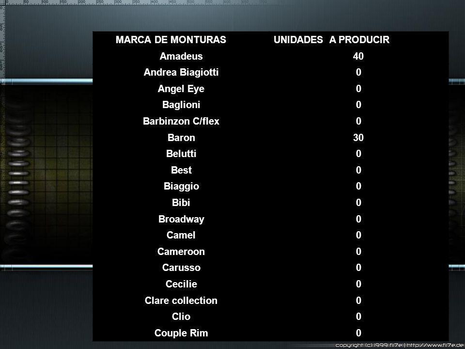 MARCA DE MONTURASUNIDADES A PRODUCIR. Amadeus. 40. Andrea Biagiotti. Angel Eye. Baglioni. Barbinzon C/flex.