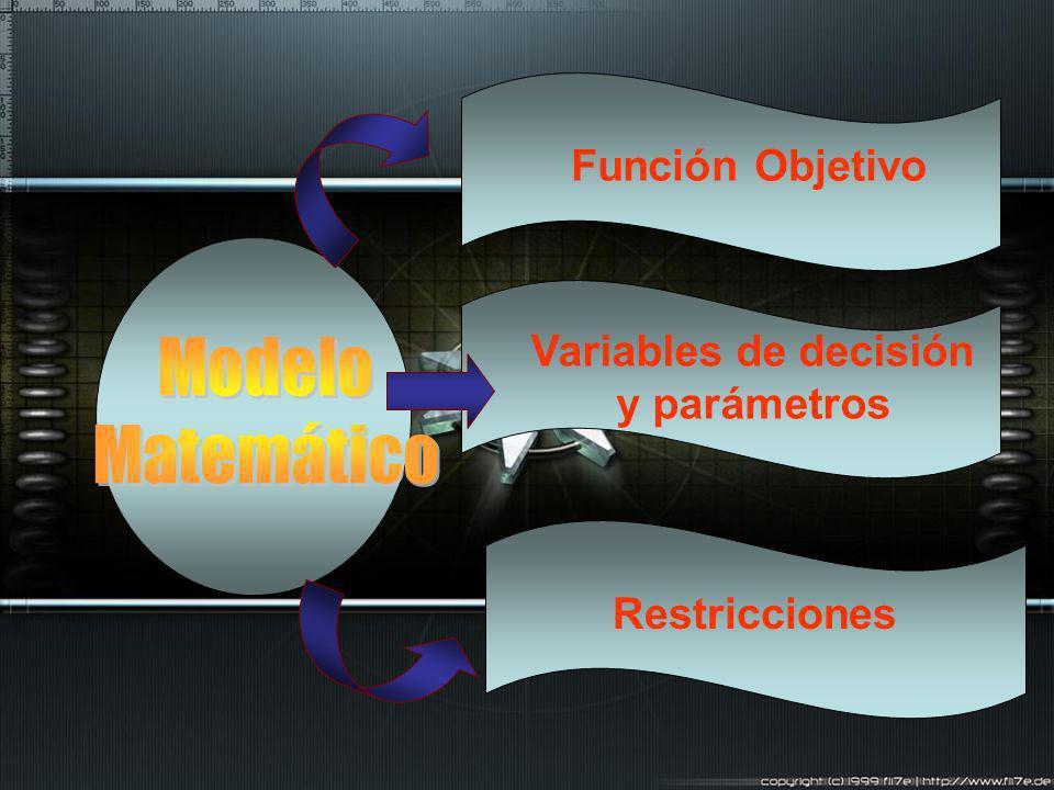 Modelo Matemático Función Objetivo Variables de decisión y parámetros