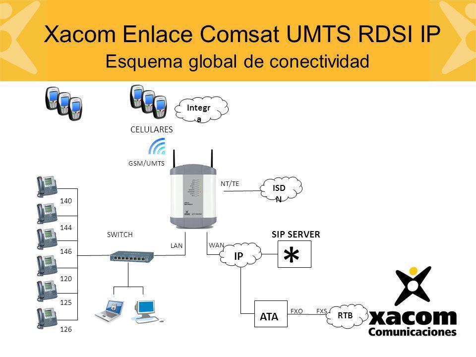* Xacom Enlace Comsat UMTS RDSI IP Esquema global de conectividad IP