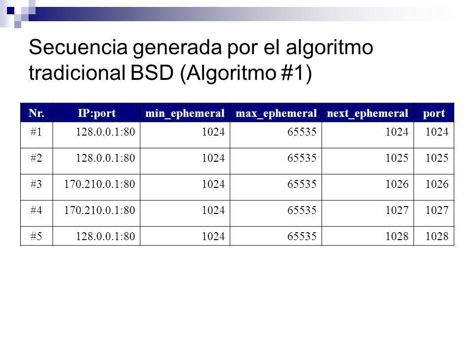 Secuencia generada por el algoritmo tradicional BSD (Algoritmo #1)