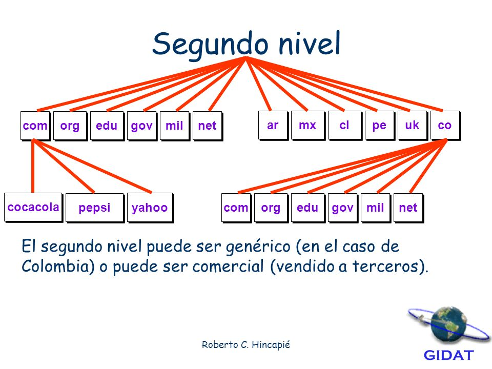 Segundo nivel com. org. edu. gov. mil. net. ar. mx. cl. pe. uk. co. cocacola. yahoo. pepsi.
