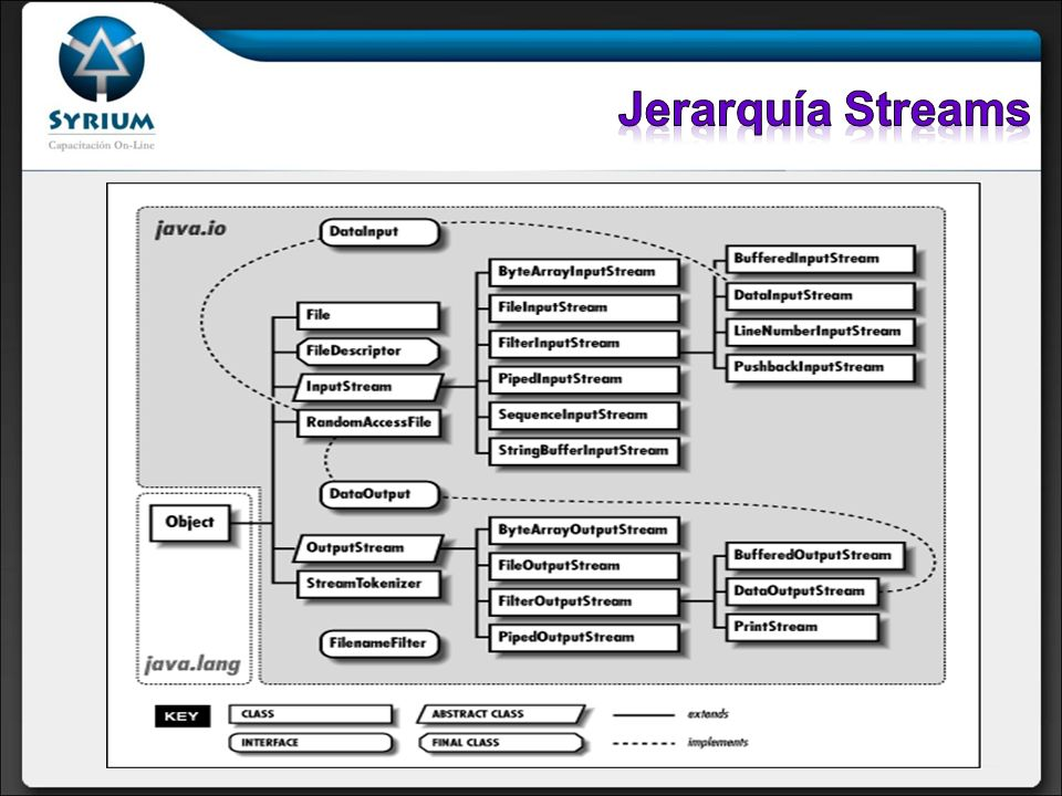 Jerarquía Streams