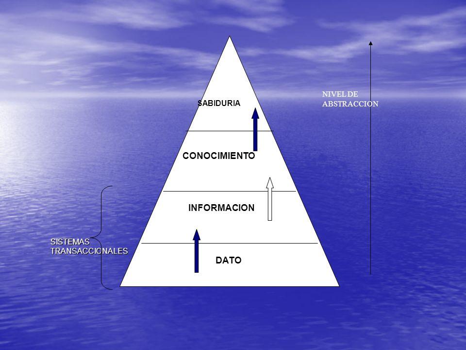 CONOCIMIENTO INFORMACION DATO NIVEL DE ABSTRACCION SABIDURIA