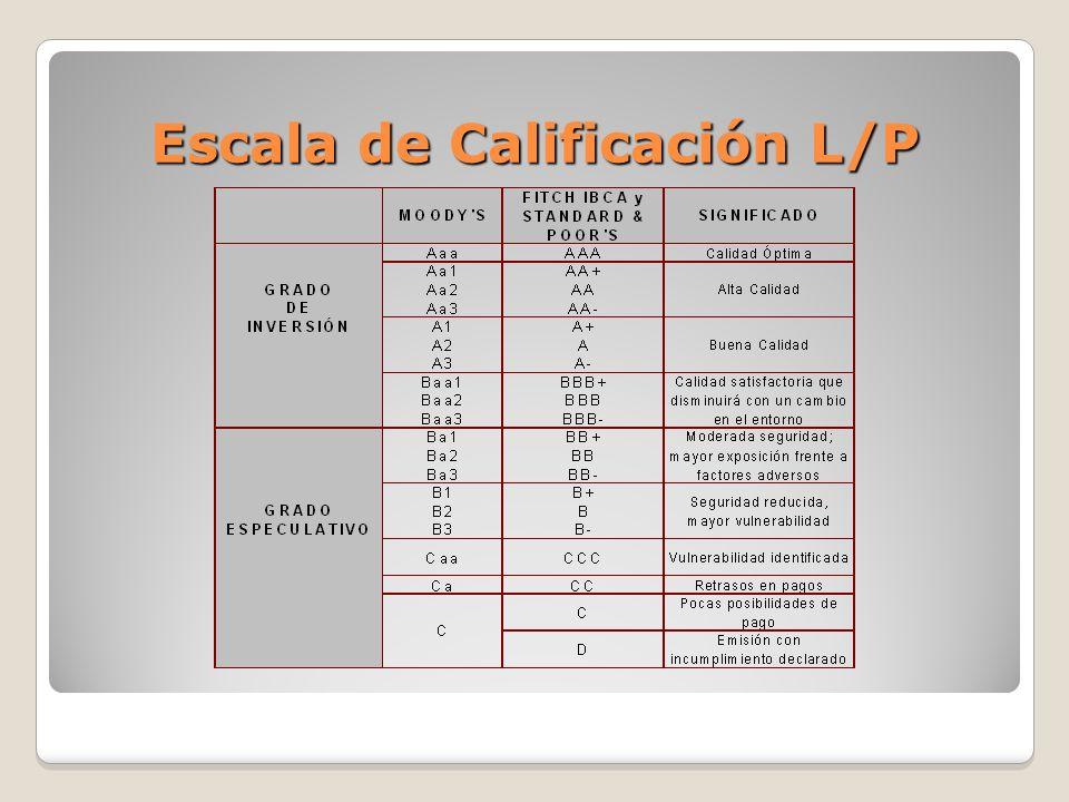 Escala de Calificación L/P