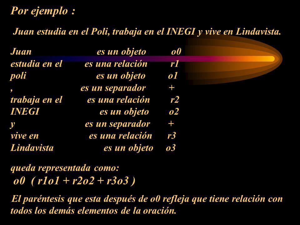 Por ejemplo : Juan estudia en el Poli, trabaja en el INEGI y vive en Lindavista. Juan es un objeto o0 estudia en el es una relación r1 poli es un objeto o1 , es un separador + trabaja en el es una relación r2 INEGI es un objeto o2 y es un separador + vive en es una relación r3 Lindavista es un objeto o3 queda representada como: o0 ( r1o1 + r2o2 + r3o3 ) El paréntesis que esta después de o0 refleja que tiene relación con todos los demás elementos de la oración.