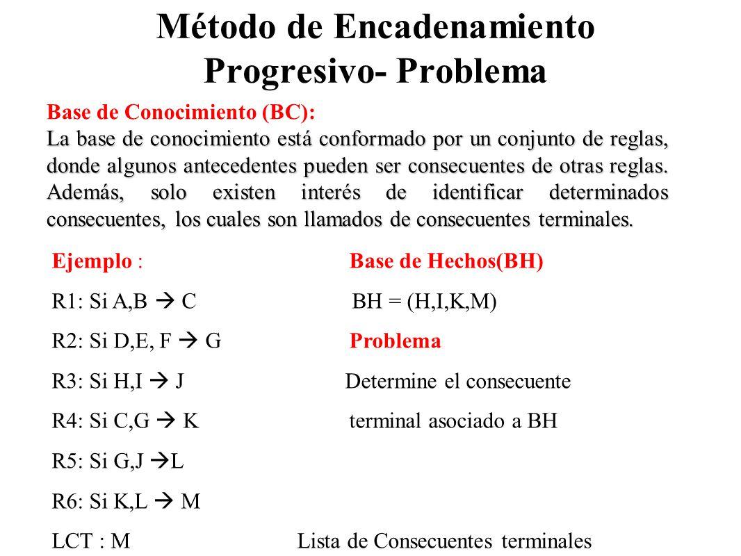 Método de Encadenamiento Progresivo- Problema