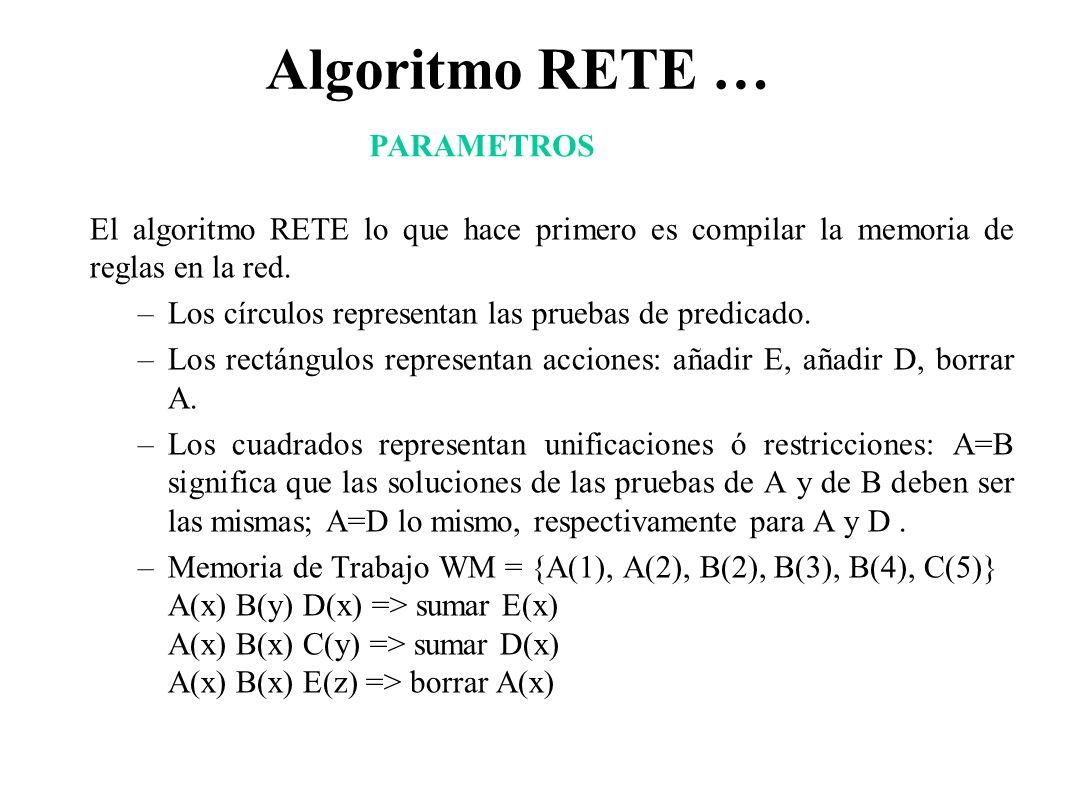 Algoritmo RETE … PARAMETROS