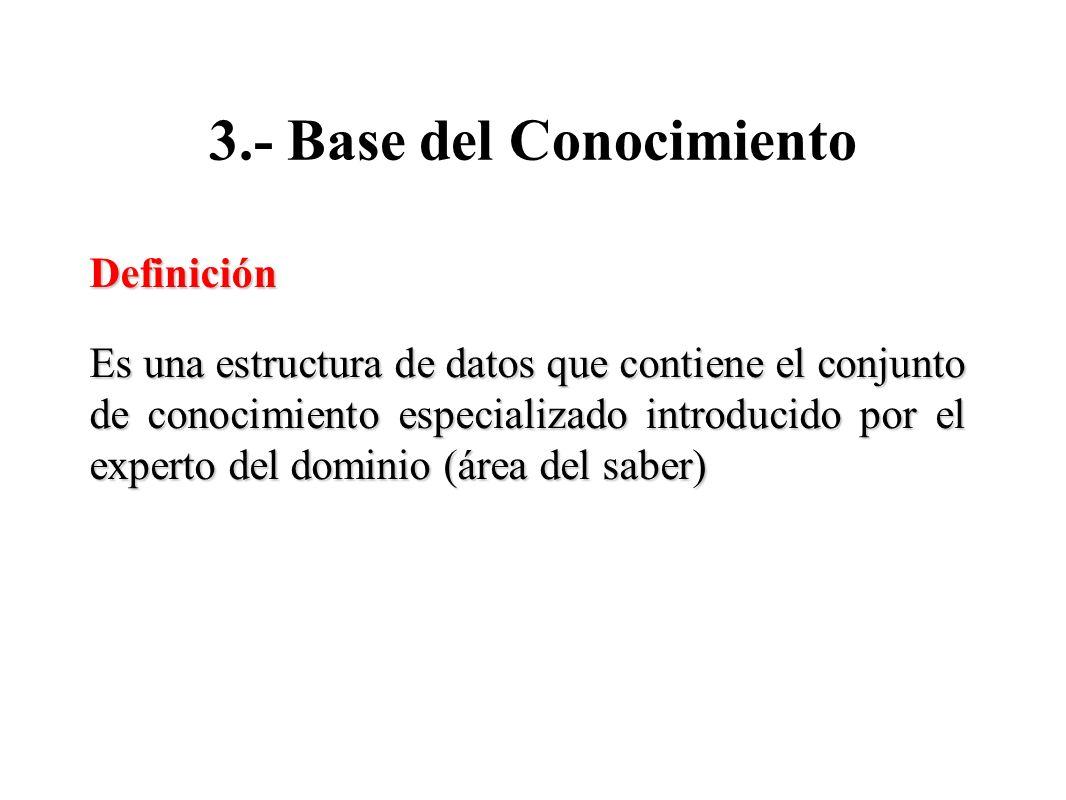 3.- Base del Conocimiento