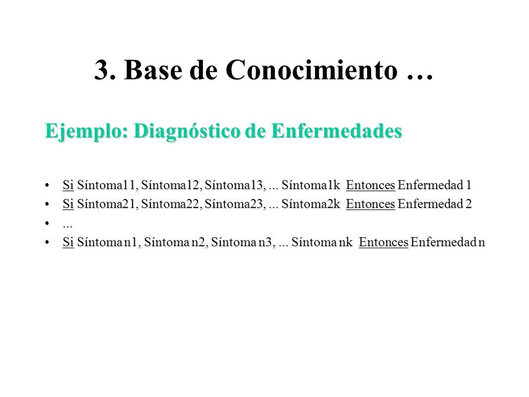 3. Base de Conocimiento … Ejemplo: Diagnóstico de Enfermedades