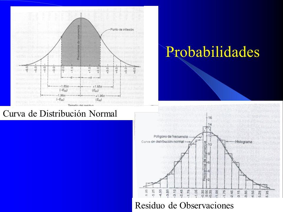 Probabilidades Curva de Distribución Normal Residuo de Observaciones