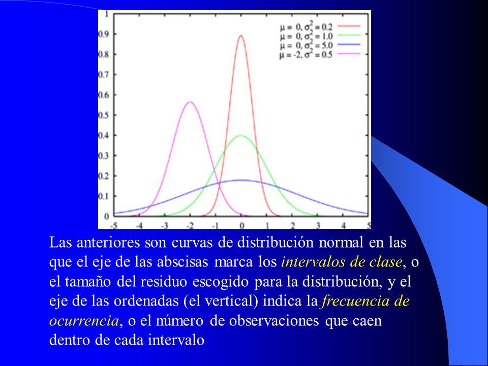 Las anteriores son curvas de distribución normal en las que el eje de las abscisas marca los intervalos de clase, o el tamaño del residuo escogido para la distribución, y el eje de las ordenadas (el vertical) indica la frecuencia de ocurrencia, o el número de observaciones que caen dentro de cada intervalo
