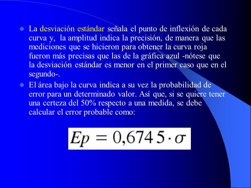La desviación estándar señala el punto de inflexión de cada curva y, la amplitud indica la precisión, de manera que las mediciones que se hicieron para obtener la curva roja fueron más precisas que las de la gráfica azul -nótese que la desviación estándar es menor en el primer caso que en el segundo-.