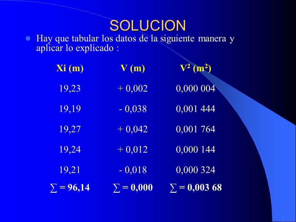 SOLUCION Hay que tabular los datos de la siguiente manera y aplicar lo explicado : Xi (m) V (m) V2 (m2)