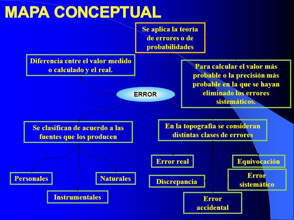 MAPA CONCEPTUAL Se aplica la teoría de errores o de probabilidades